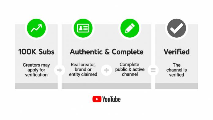 YouTube verification process for channels to get verification badges