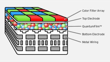 InVisage Technologies' QuantumFilm smartphone camera sensor