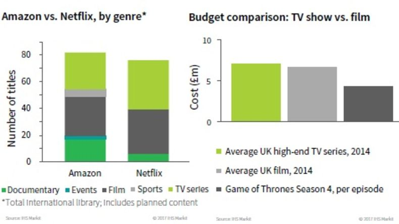 Stats surrounding Amazon, Netflix, TV shows, and films