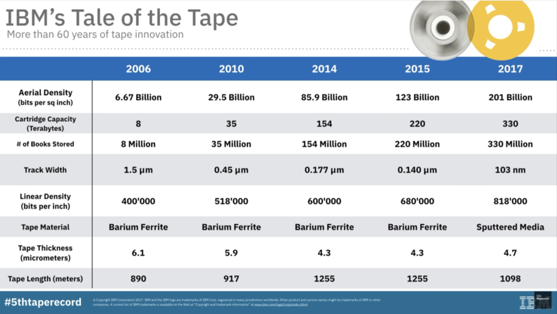 IBM Scientists fit 330 TB on a Single Tape Cartridge