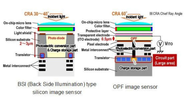 Image depicting Panasonic's sensor's design