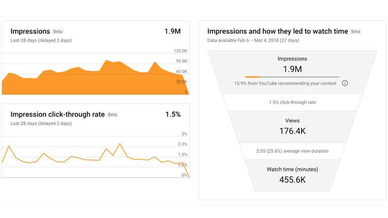 Graphs showing impression data and impression click-through rate data