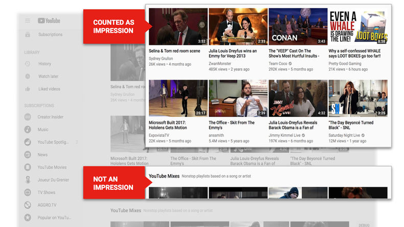 An image of YouTube's homepage with boxes pointing out which thumbnails will be counted as impressions