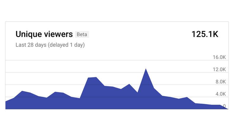 Unique viewers chart
