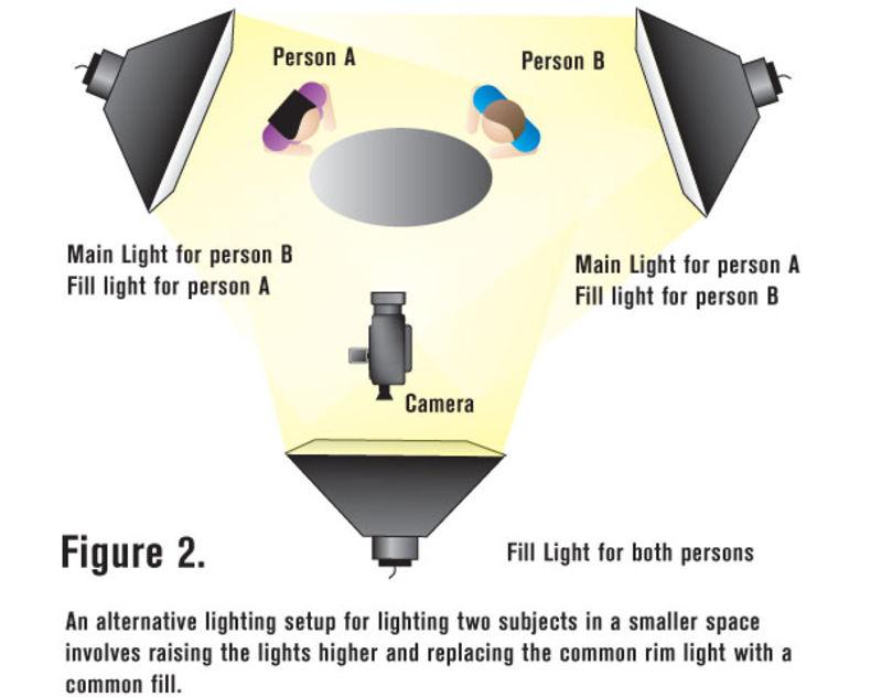 When Lighting Interviews Use the Rim Light Wisely  sc 1 st  Videomaker.com & Lighting Interviews | Videomaker.com azcodes.com
