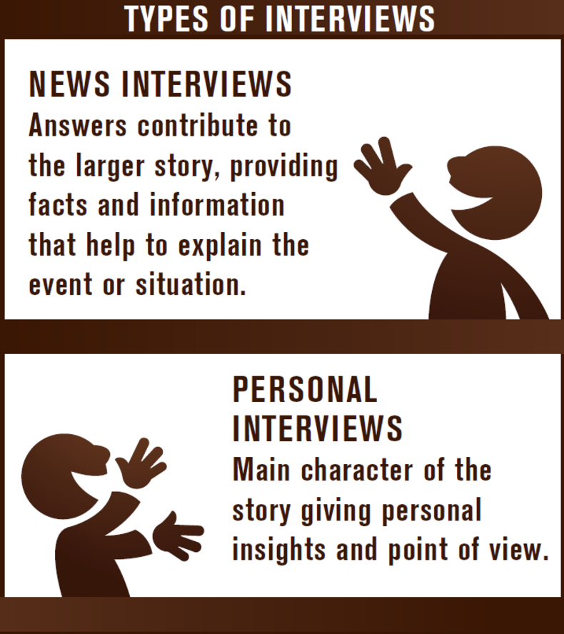 Answers contribute to  the larger story, providing facts and information that help to explain the event or situation. Personal Interviews Main character of the story giving personal insights and point of view.