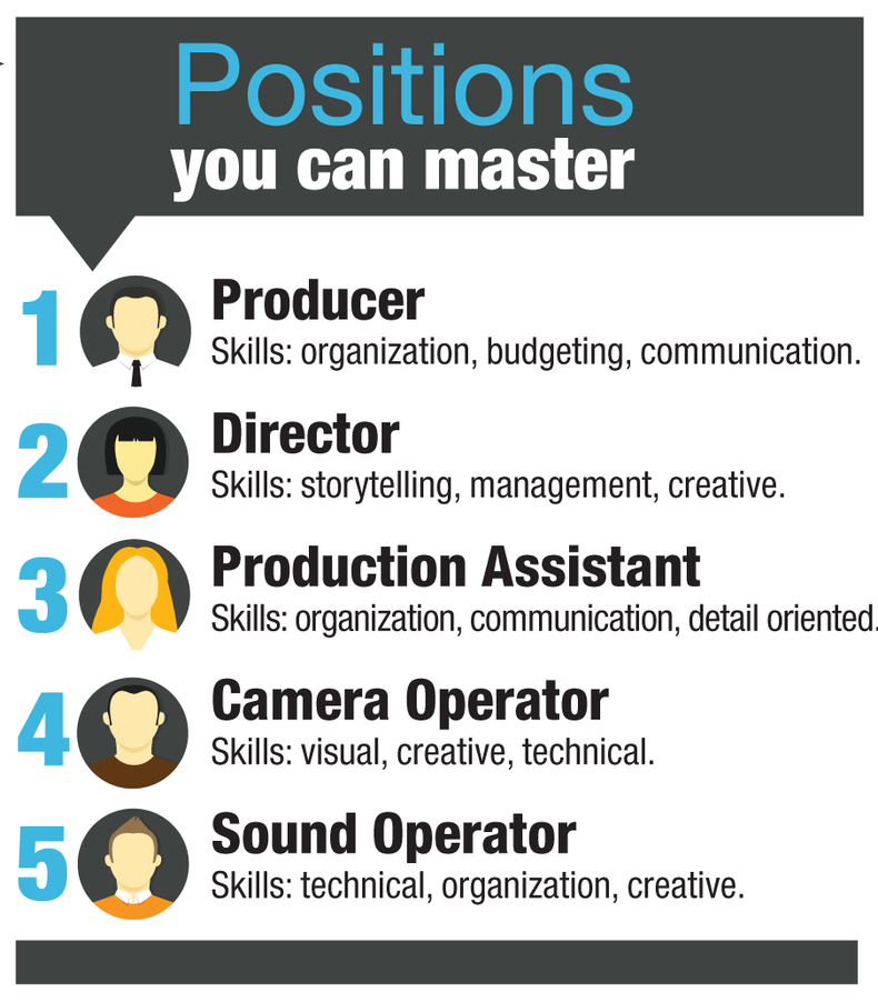 Graph of 5 possible video positions you can master