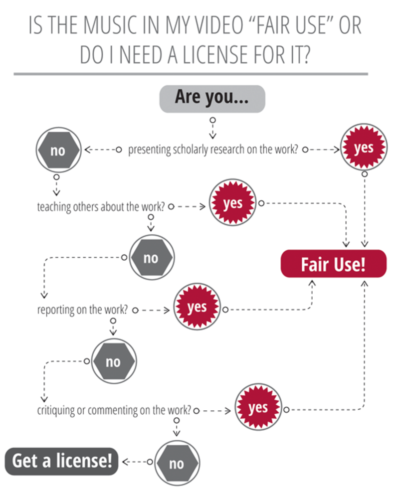 Infographic Showing Situations Where You Need A License For Your Work Or If It Is Considered