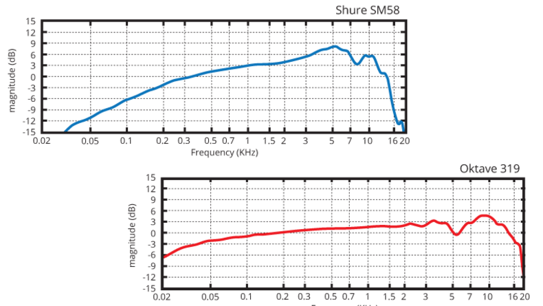 Frequency response charts for Shure SM58 and Oktave 319 mics
