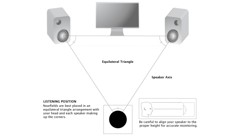 Figure 2. speakers at ear level diagram