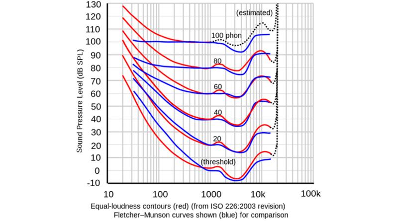 Figure 6. Fletcher-Munsen equal loudness curve