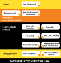 Graphic showing RAW Roundtripping Edit Workflow