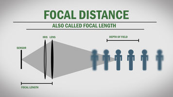 graphic showing relationship between focal distance and depth of field