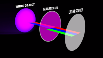 Gels & Diffusion: Everything You Should Know - Part 1