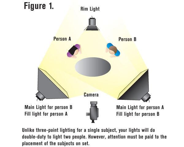 Lighting Interviews Videomakercom  sc 1 st  Democraciaejustica & What Is 3 Point Lighting - Democraciaejustica